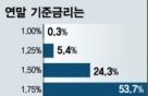 '3% 성장'은 어려울 듯… 한미 금리역전 심화되나