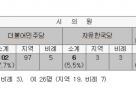 민주風 서울시의회에 '5선' 한국당 '8년만' 정의당