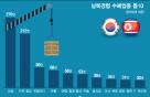남북경협, 훈풍 장기간 지속…증시영향력 1위는 트럼프·문재인