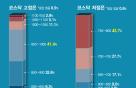 """전문가들 """"코스닥 상승여력 10%↑·증시 고점은 10월 예상"""""""