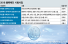 한우이력·전자투표·부동산거래도 블록체인…'한국형 시스템' 개발 속도