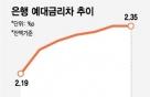 """금융당국 """"금리상승기, 은행 마진율 높이지 마라"""""""