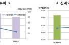 생보사 1Q 수입보험료 8.7%↓..초회보험료 37.6% 급감