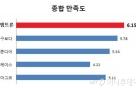 LS엠트론, 북미시장 트랙터 만족도 4년 연속 1위