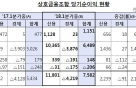 상호금융, 1Q 순이익 7000억 돌파..전년비 40%↑