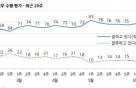 당·청 지지율 조정세…文대통령 75%·민주당 53%-갤럽
