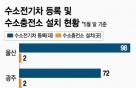 서울·울산·광주가 중심…'수소전기차 트라이앵글'