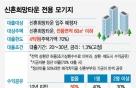 """""""이자 절감보단 차익"""" 수익공유형 모기지 '글쎄'"""