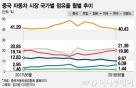 美 추락, 韓 반등…정치에 요동치는 中 자동차시장