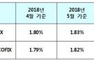 신규취급액 코픽스 3년3개월만에 최고…주담대 금리 0.02%p 오른다