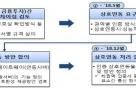 """금융보안원장 """"연내 블록체인 인증 상호연동 추진"""""""