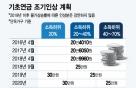 """기초연금 1년만에 최대 9만원↑…""""일부 감액 불가피"""""""