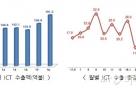 6월 반도체 수출 역대 '최고', ICT 수출액 2위 기록