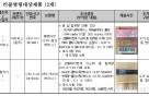 """""""초등생 리코더에서 마트 카트손잡이 312배 달하는 세균 검출"""""""