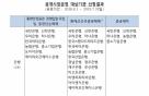 한국은행, 공개시장운영 대상기관 31곳 선정