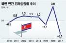 대북제재·가뭄에 지난해 北 성장률 -3.5%…20년 최저