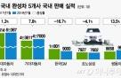 車개소세 인하 혜택…현대·기아·쌍용차에 집중