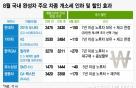 8월 뜨거운 車할인 전쟁…개소세 인하에 '쏘나타' 200만원 ↓