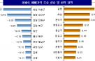주간 서울 아파트값 상승폭 5개월만에 최고…전주比 0.24%↑