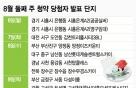 폭염·휴가에 분양시장 휴식…8월 둘째주 청약단지 '無'
