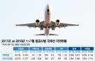 항공지연 10편중 6편 '비행기 탓'… 대한항공 전년比 58%↑