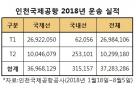 인천공항 2터미널 국제여객 1000만명 돌파… 전체 이용객도 하루 22만명