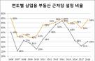 서울 상업용 부동산 76.5% 근저당… 소형일수록 비율 높아