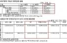 """새 P2P협회 준비위 """"부동산 PF 비중 30%로 제한"""""""