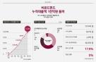 부동산 P2P 비욘드펀드, 누적대출 1000억 돌파