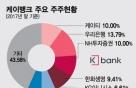 """은산분리 완화에도  KT에 발목잡힌 케뱅…""""KT 손떼야"""" 의견도"""