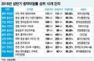 대우산업 '이안 옥천 장야' 청약 '0', 상반기 지방 미분양 급증