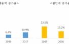 20대 기업 작년 법인세 28.5조, 서울시 1년 예산 맞먹어