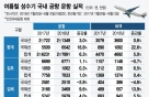 """여름 휴가철 """"해외여행 대폭 늘었다""""… 국제선 전년比 22%↑"""