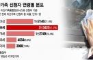 이산가족 상봉 사흘앞…고령화로 '3촌 이상' 만남 증가