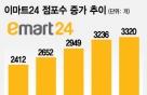 '위드미' 지우고, 18시간 영업… 점포수 1000개 늘어난 이마트24'