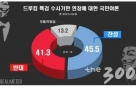 드루킹 특검연장, 찬성 46% vs 반대 41% '팽팽'