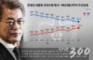 文대통령 지지율 56.3%…민주 39.6%-리얼미터