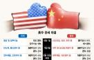 미·중 무역 갈등, 11월까지 마무리될 수 있을까?