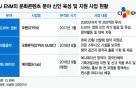 CJ ENM, 작가·작곡가 이어 애니메이션도 키운다