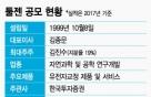 툴젠, 바이오 첫 테슬라 상장+증발공 규정 '시선집중'