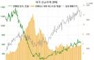 식어가는 미국의 주택시장(2)