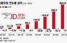 '고속성장' 中 징둥닷컴, 오너 리스크에 발목 잡히나