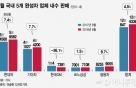 개소세 인하 덕에 숨통 트인 국내 車시장..8월 판매 4.5%↑