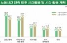"""국민 63% """"'노동시간 단축' 사회에 긍정적 영향"""" 전망"""