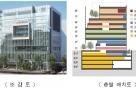 서울시, 마곡산업단지 '혁신 R&D 거점시설' 착공