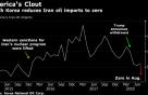 韓, 8월 이란 원유 수입 '제로'…美 요구보다 3개월 빨라