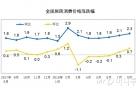 슬금슬금 오르는 中 물가… 8월 CPI 2.3% 상승
