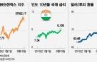 亞 3위 경제국 인도까지 흔들…신흥시장 위기 확산