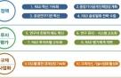 과기혁신본부 2년차…'인재양성·범부처 협의·조정력 강화' 방점