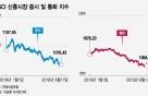 불붙은 美中 무역전쟁…안정되던 신흥시장 다시 '흔들'